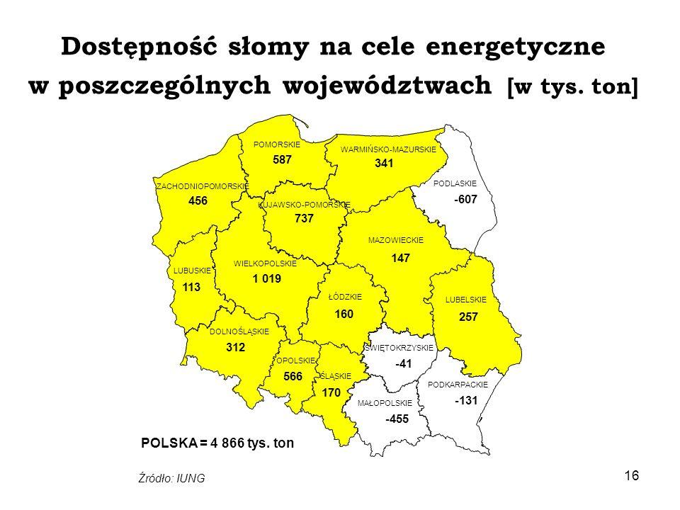 Dostępność słomy na cele energetyczne w poszczególnych województwach [w tys. ton]